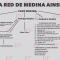 Red Papá Medina